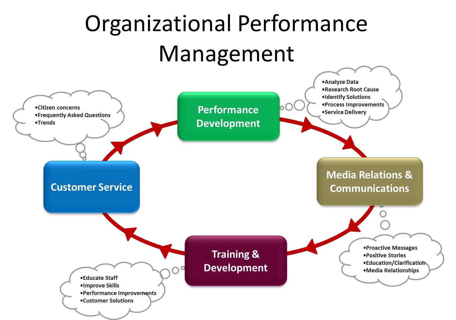 OPM Model. Performance Development, Media, Training and Customer Service